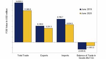June 2020 trade