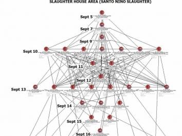 Barangay Slaughter contact tracing