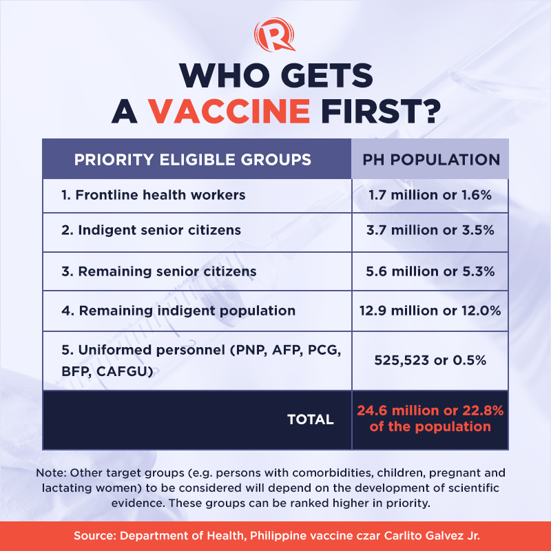 Timeline The Philippines 2021 Covid 19 Vaccine Plan