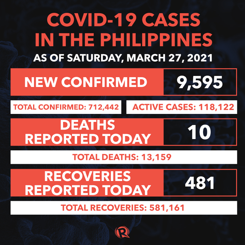 COVID-19 pandemic: Latest situation in the Philippines – March 2021