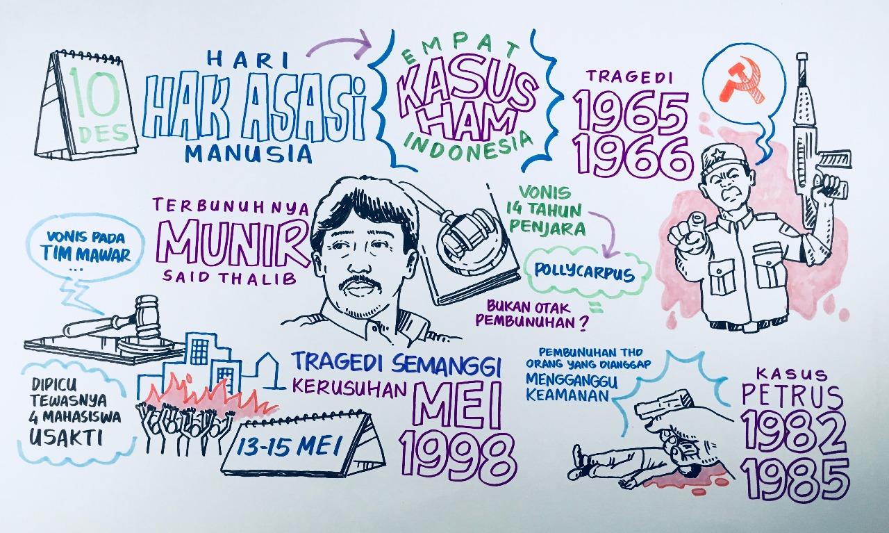Sketsatorial 4 Kasus Besar Pelanggaran Ham Di Indonesia