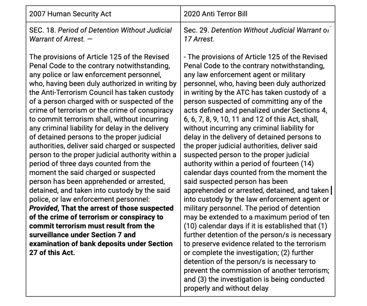 A comparison of the provisions on arrest and detention without judicial warrants in the 2007 human security act and 2020 anti terror bill.